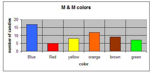 M&M Color Bar Graph