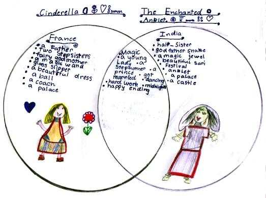 Cinderella Venn Diagram Graphic Organizer Auto Electrical Wiring