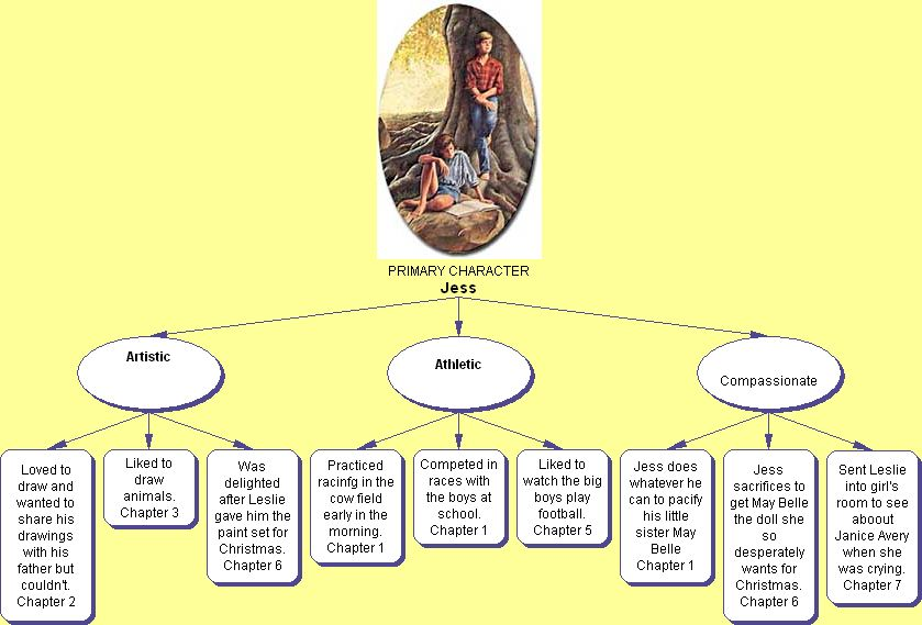 a literary analysis of the main themes in bridge to terabithia Write a brief summary of the main events from this section visualize illustrate your favorite characterillustrate your favorite character  bridge to terabithia .